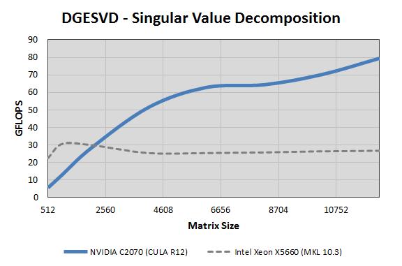 Singular Value Decomposition Svd Nvidia Developer Forums